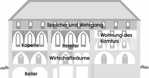 Разрез типичного замка Тевтонского ордена и его основные помещения