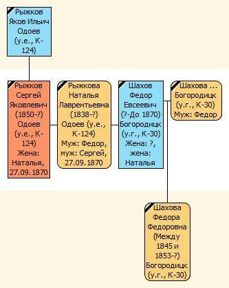 Коллекция метрических записей, содержащих сведения об уроженцах и жителях Одоева 0_73ffb_9e735e2f_L