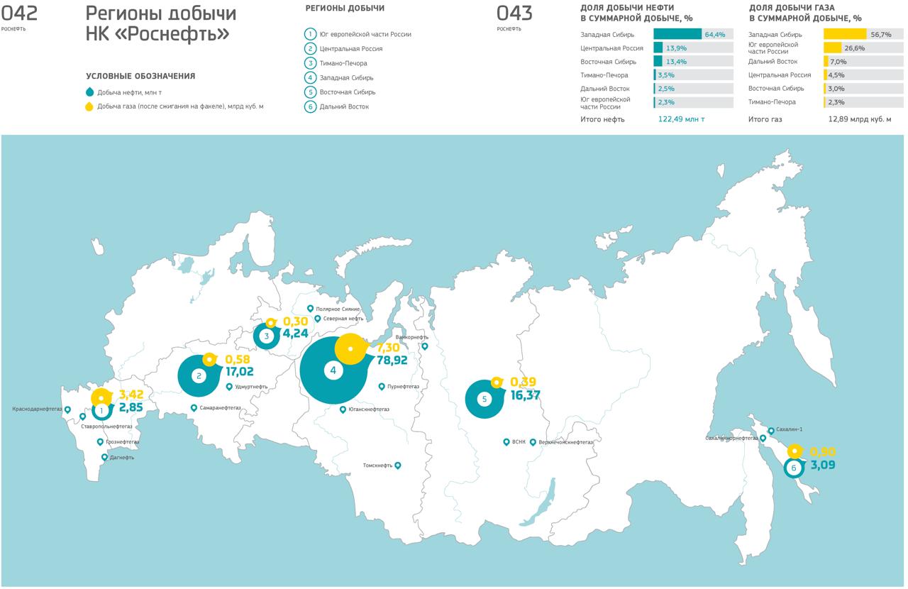 Годовой отчет Роснефти 2011: Добыча: iv_g — LiveJournal