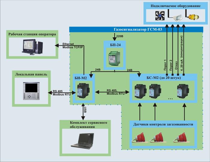Структурная схема ГСМ-03.