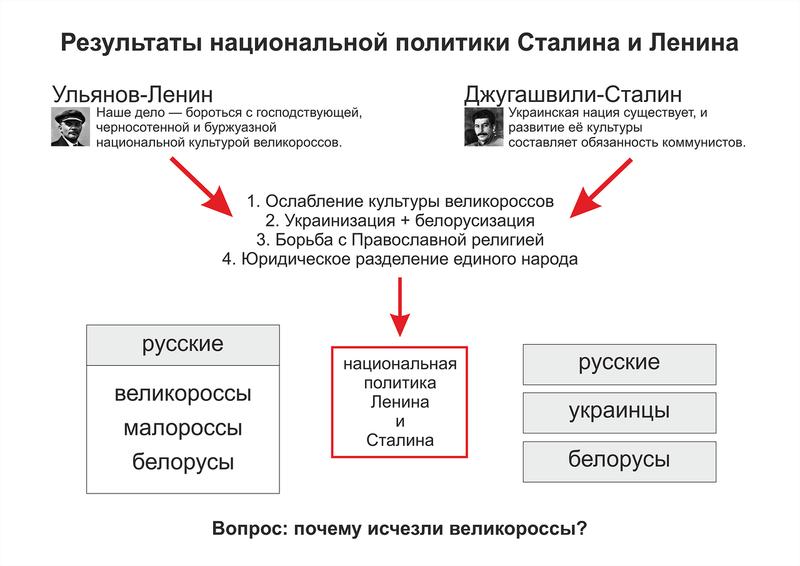 Результаты национальной политики Сталина и Ленина