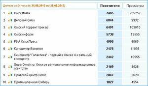 Омскмама - на первом месте