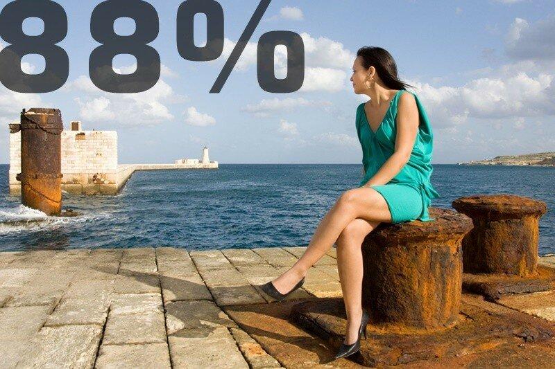 Мощные факты: главные недостатки сайтов, которые мешают успеху бизнеса