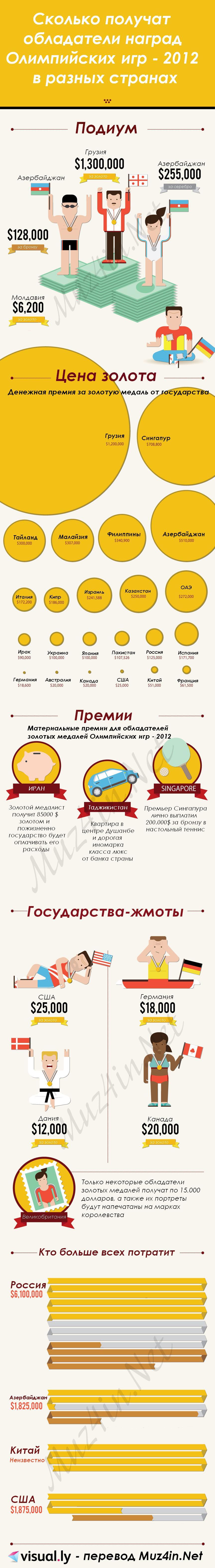 Инфографика: Награды победителям Олимпийских игр