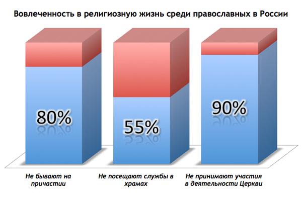 30% православных считают, что Бога нет