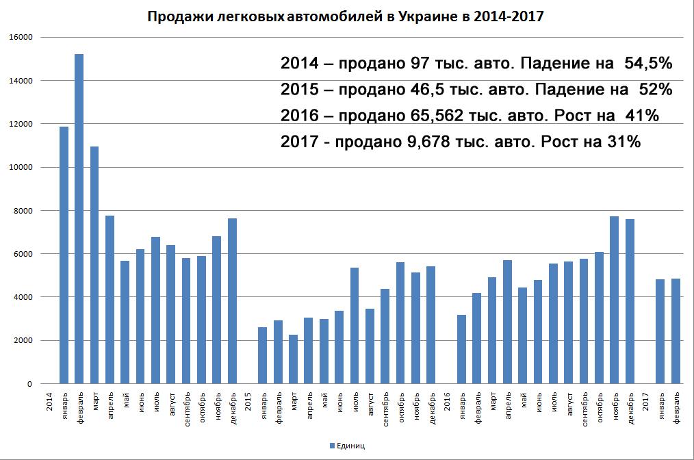 Украинский рынок легковых автомобилей кконцу зимы замедлил темп прироста до12,6%