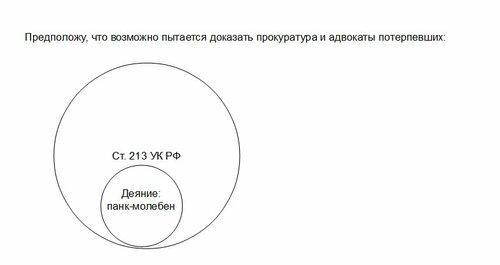 логические круги Эйлера.