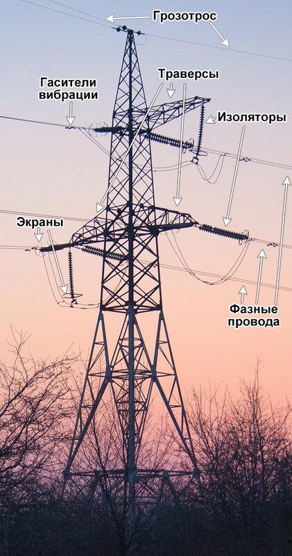 электричество фидер
