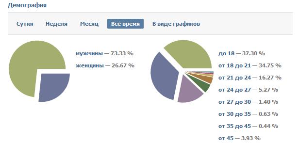 Статистика МДК