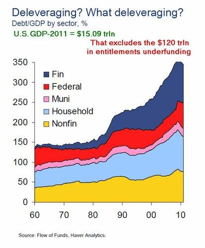 debt-USA