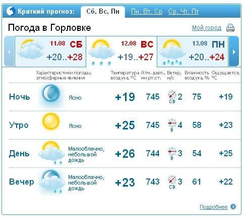 Погода в Красноярске на август 2017 года. ТОЧНО! Прогноз ...