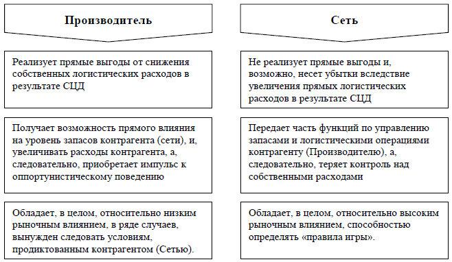 Рис. 3. Предпосылки формирования условий контракта между независимым Производителем и Сетью
