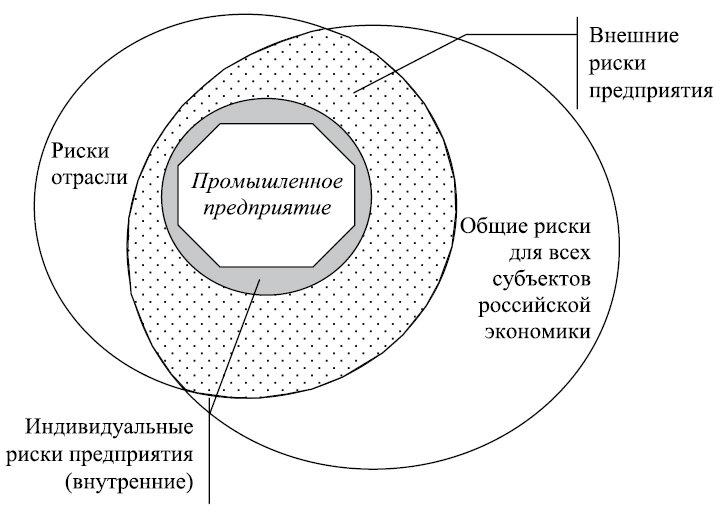 Рис.1. Области влияния трех категорий рисков