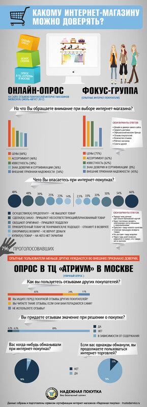 Инфографика: какому интернет-магазину можно доверять?