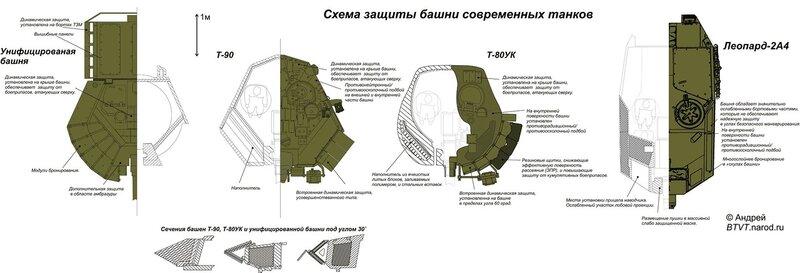 Выживание основных боевых танков и, вообще, боевых бронированных машин обычно имеет четыре основных аспекта...