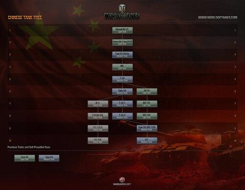 Китайское дерево танков