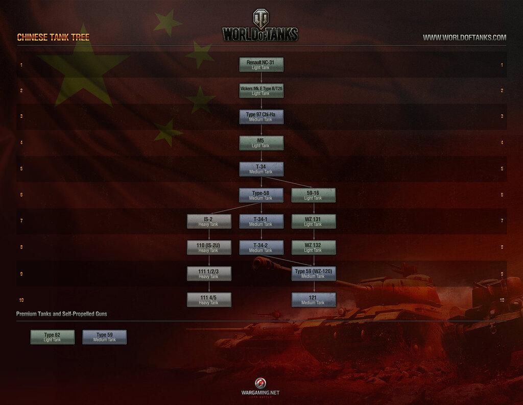 Дерево развития техники Китая