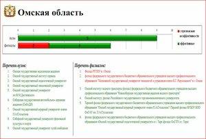 Эффективность Омских вузов отметило Минобрнауки