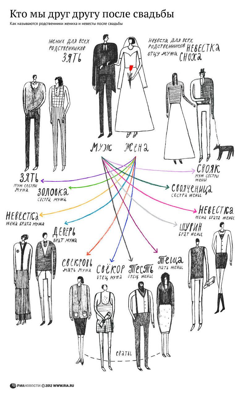 Как называть родственников после свадьбы
