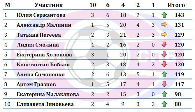 Конкурс Прогнозистов 7-го Чемпионата ЖФЛ. Итоги после 3-х туров