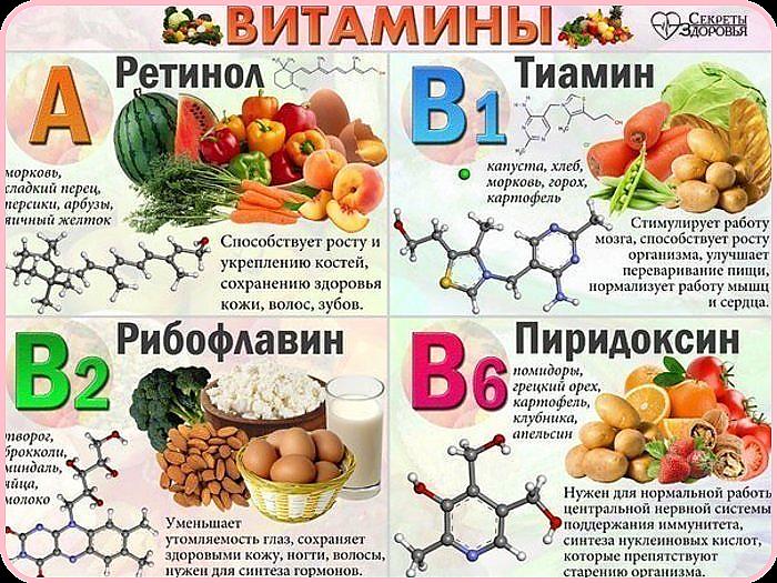 Витамины А, В1, В2, В6