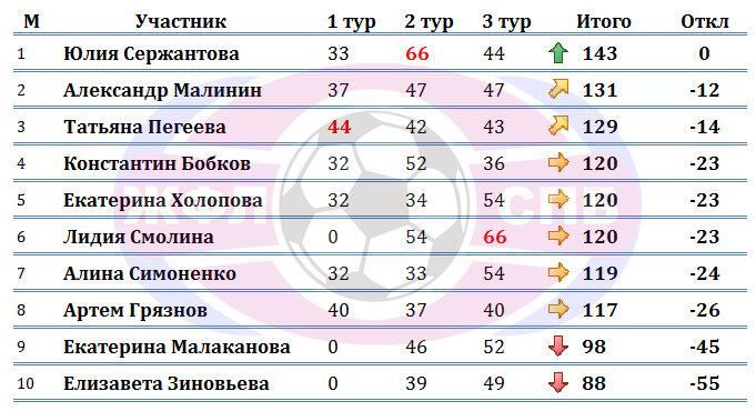 турнирная таблица Конкурса Прогнозистов