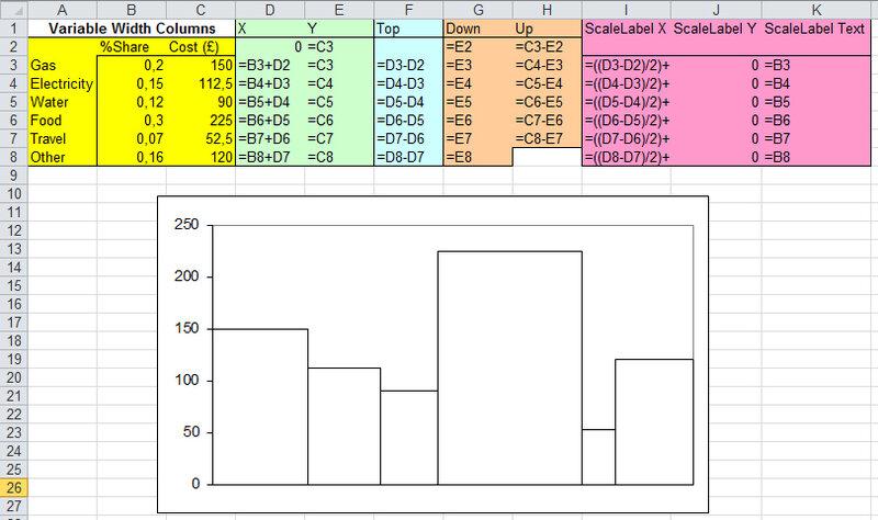 Рис. 5.26. Гистограмма со столбцами переменной ширины