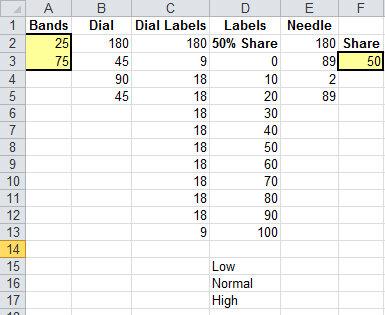 Трюк №57. Как в Excel создать диаграмму спидометра?