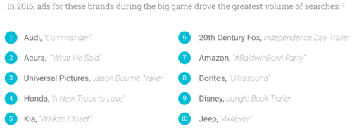most-searched-brands-google-super-bowl-800x293.png