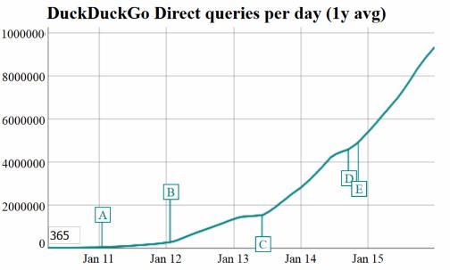 Число поисковых запросов к DuckDuckGo достигло 12 млн в день к концу 2015