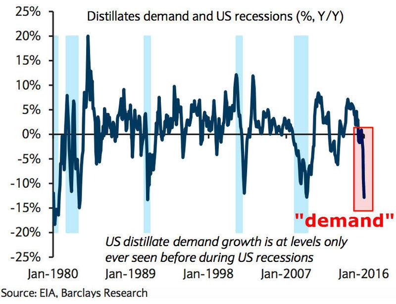 Длинные циклы в нефтегазе и экономике