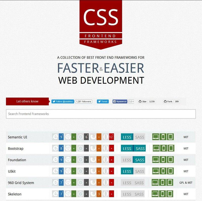 Коллекция лучших CSS-фреймворков для ваших проектов.