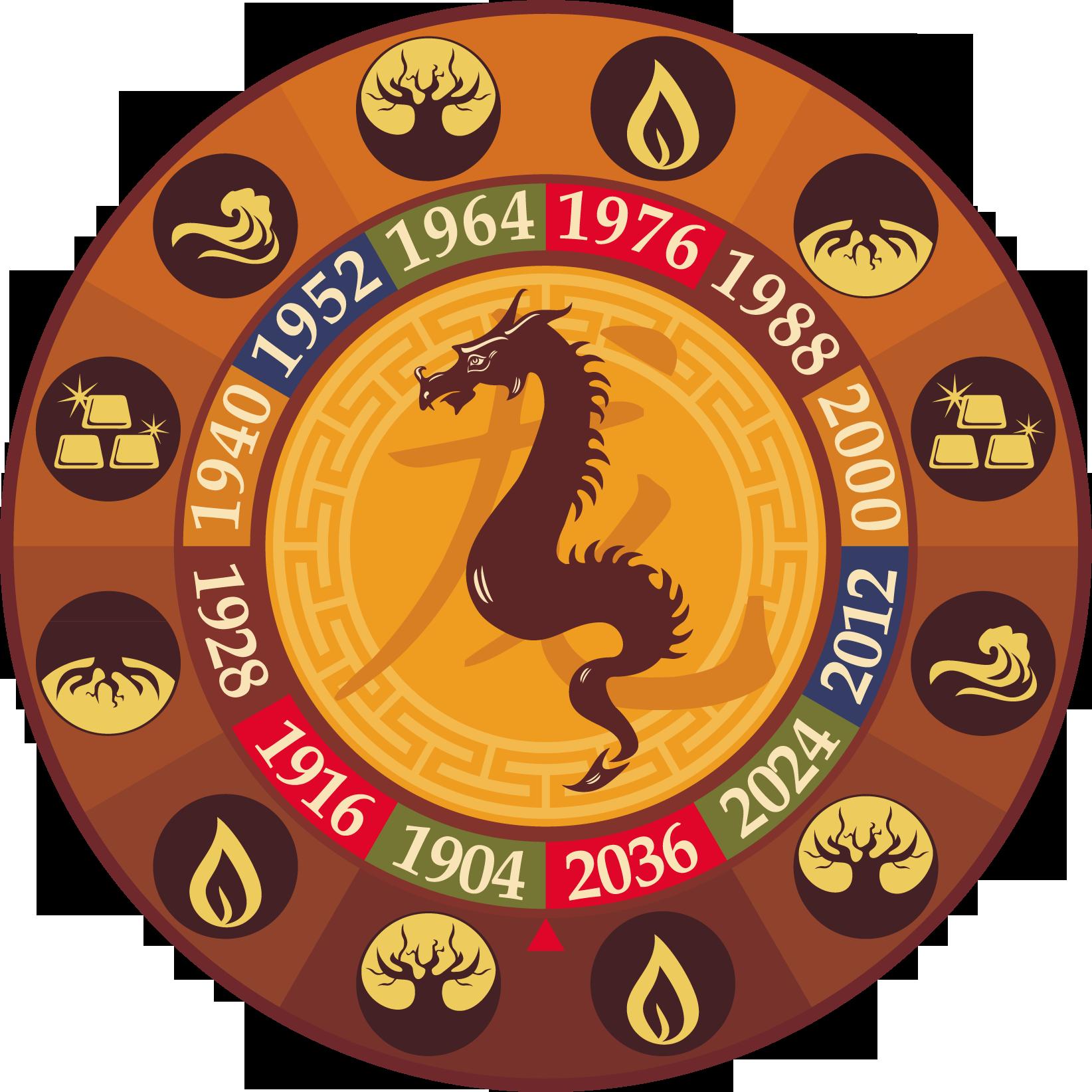 Китайский гороскоп 1988 какой дракон