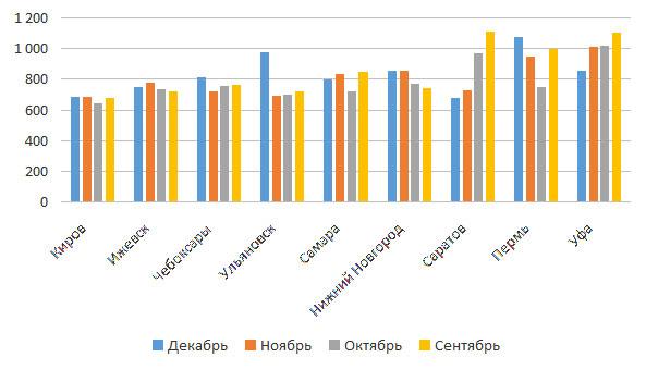 Сравнение арендных ставок в торговых помещениях в городах ПФО