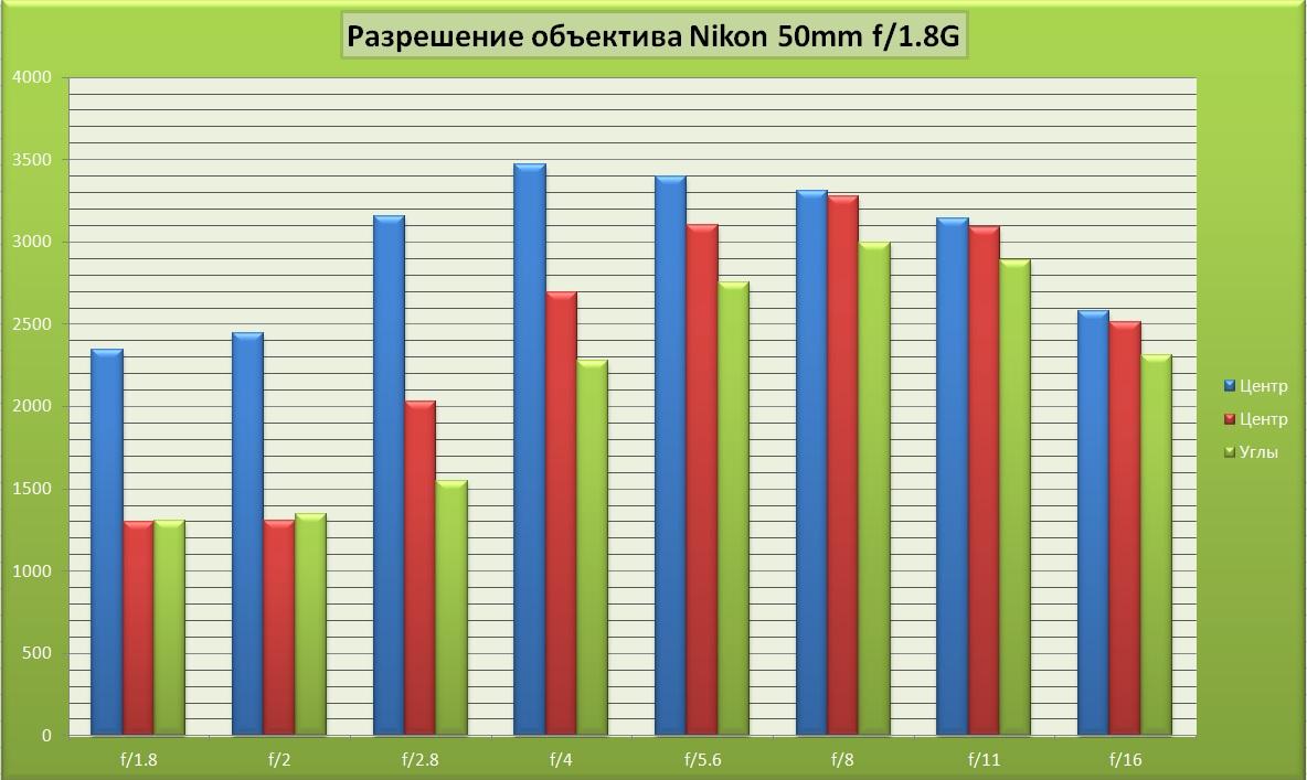 Рисунок 1. Разрешающая способность объектива Nikon 50/1.8G по центру, в средней части и по краям кадра при различных значениях диафрагмы. Сравнительный обзор с Nikon 50/1.4G. Какой фикс выбрать.