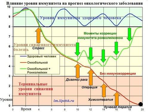 График уровня иммунитета и онкопроцесс14.jpg