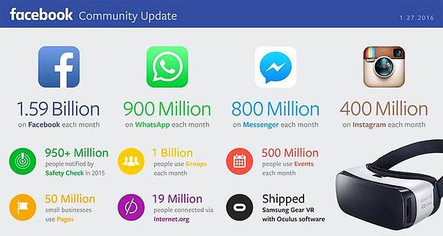 По численности населения Facebook превосходит ... Китай!