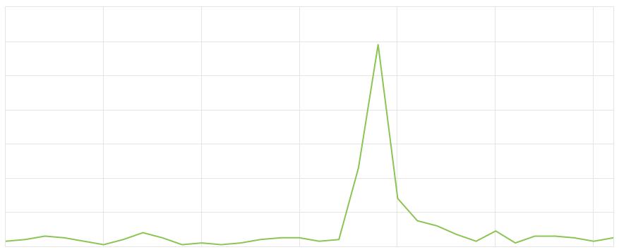 Рост посещаемости с других сайтов