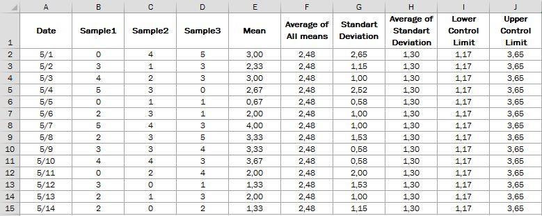 Рис. 1. Выборка измерений контрольных данных
