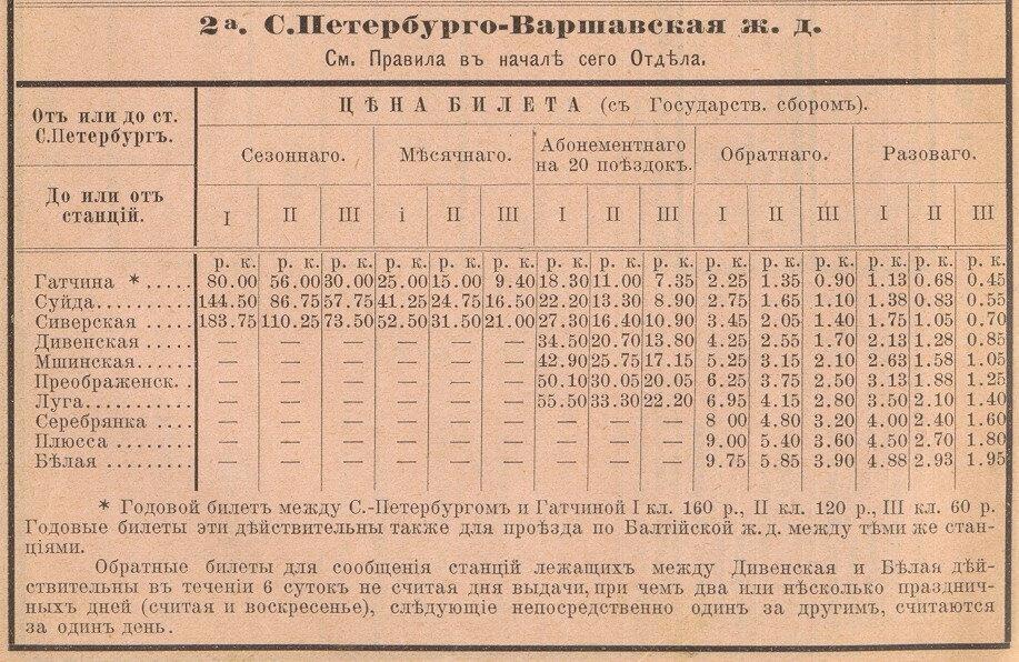 Цены билетов на участке Санкт-Петербург - Белая в 1895 году
