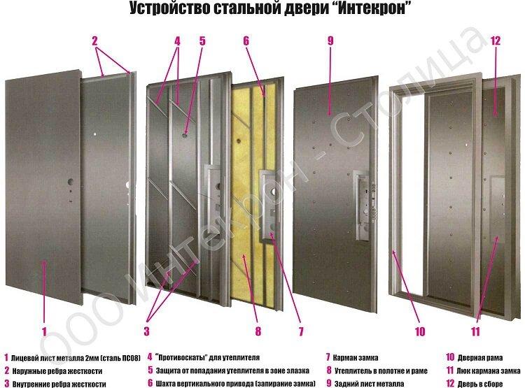 двери листовые железные