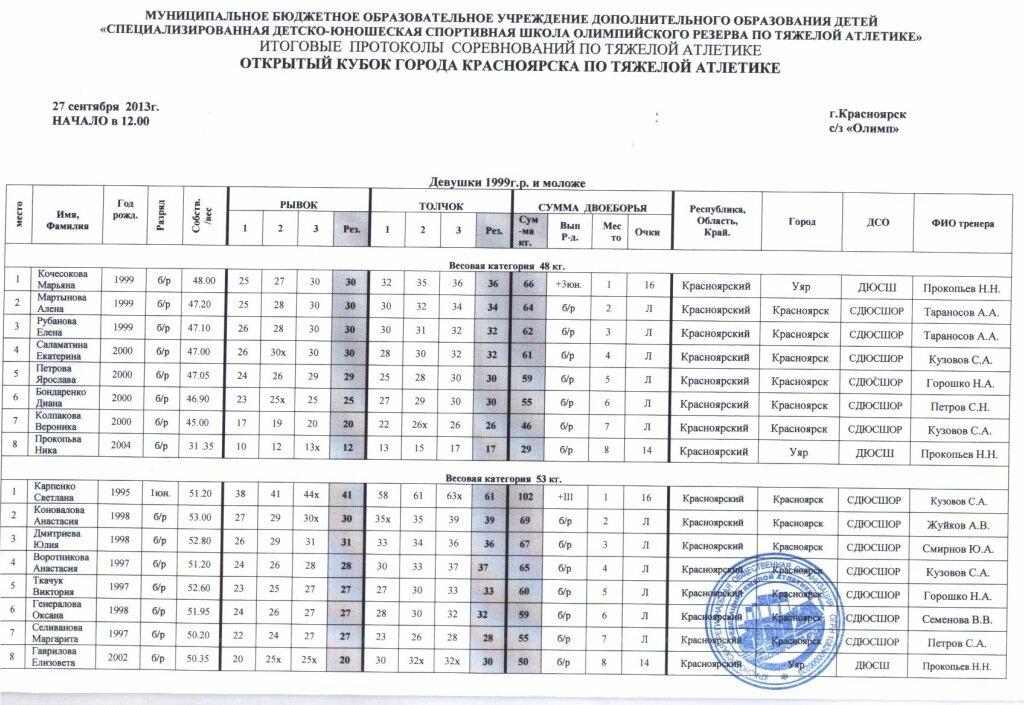 Итоговые протоколы открытого кубка г.Красноярска по тяжелой атлетике