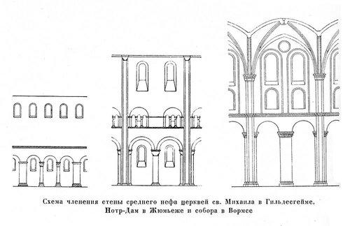 Членение стен романских церквей