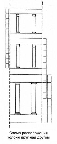 Схема расположения колонн ордера друг над другом