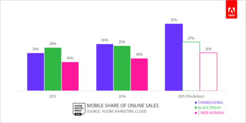 mobile-share-of-sales-key-dates_11-26.png