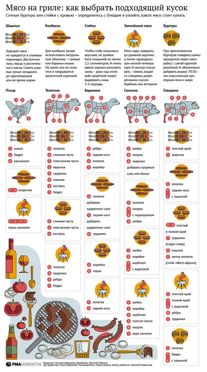 Как выбрать хорошее мясо на гриль