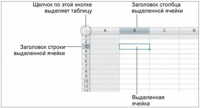 Рис. 3.5. Часть электронной таблицы