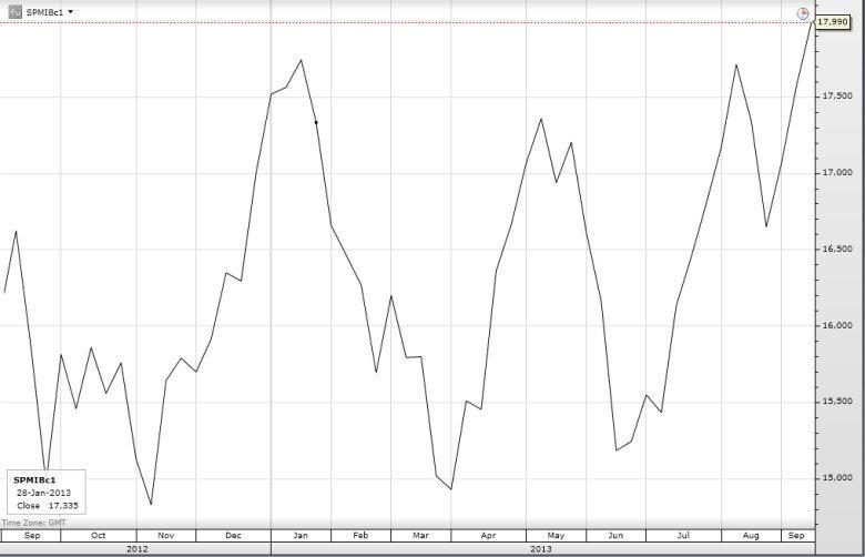 Динамика FTSE/MIB в 2013 году