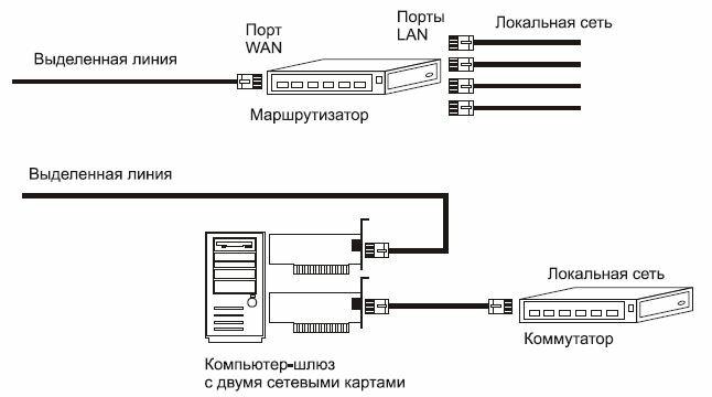 Рис. 9.5. Схемы подключения к выделенной линии