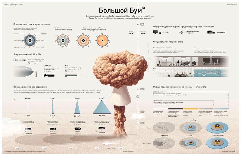 ИНФОГРАФИКА: Все о ядерном взрыве
